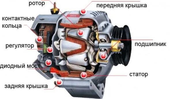 Ремонта автомобильных генераторов